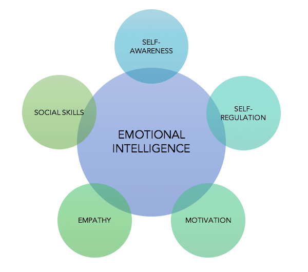 Emotional intelligence includes being able to regulate them!