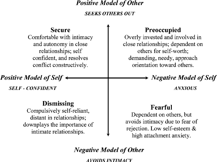 Bartholomews-two-dimensional-model-of-attachment